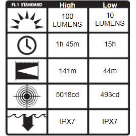 Pelican 2350 ProGear LED Flashlight