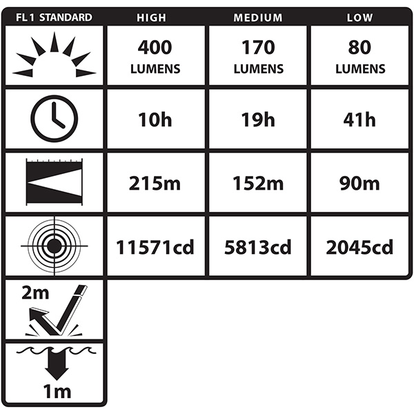 Nightstick XPR-5542 Dual-Light Flashlight