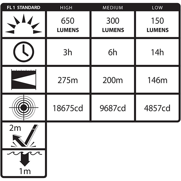 Nightstick Rechargeable Xtreme Lumens Polymer Multi-Function Dual-Light Flashlight, 650 Lumens
