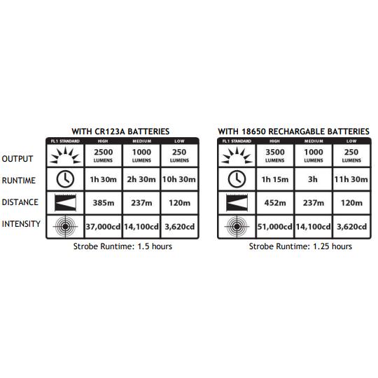 Streamlight ProTac HL® 5-X Flashlight