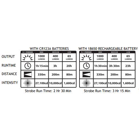 Streamlight ProTac HL-X USB Tactical Light